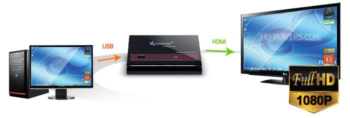 Unicorn Xtreamer DisplayPod USB в HDMI адаптер для подключения ПК в ТВ