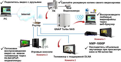 Qnap TS 212 Turbo NAS - способы приминения сервера