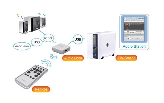 Принцип работы Synology Remote Audio Station