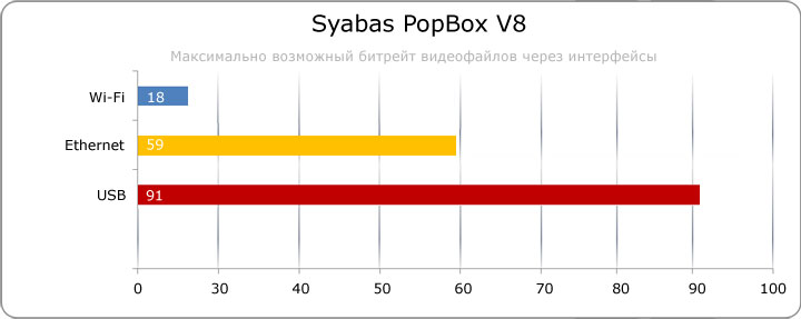 Обзор медиа-плеера Syabas Popbox V8