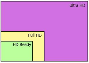 Ultra HD - новый тип LED телевизоров